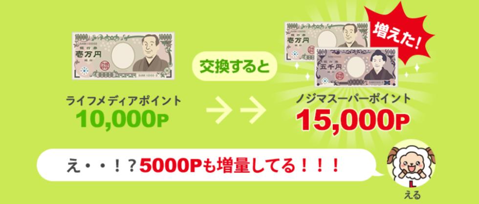 ノジ活5000P増量