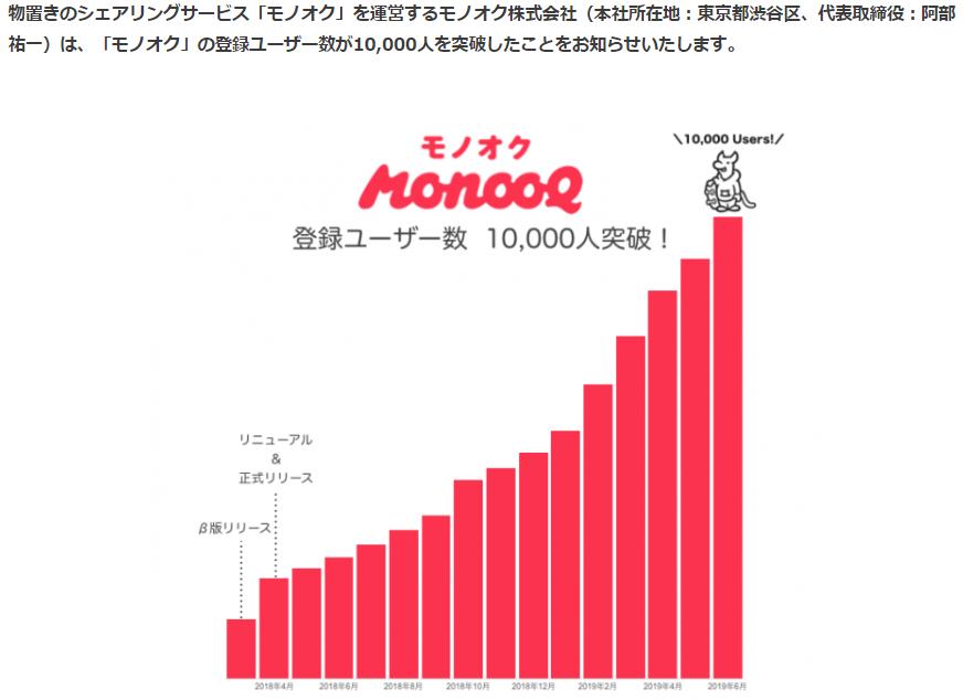モノオク1万人突破